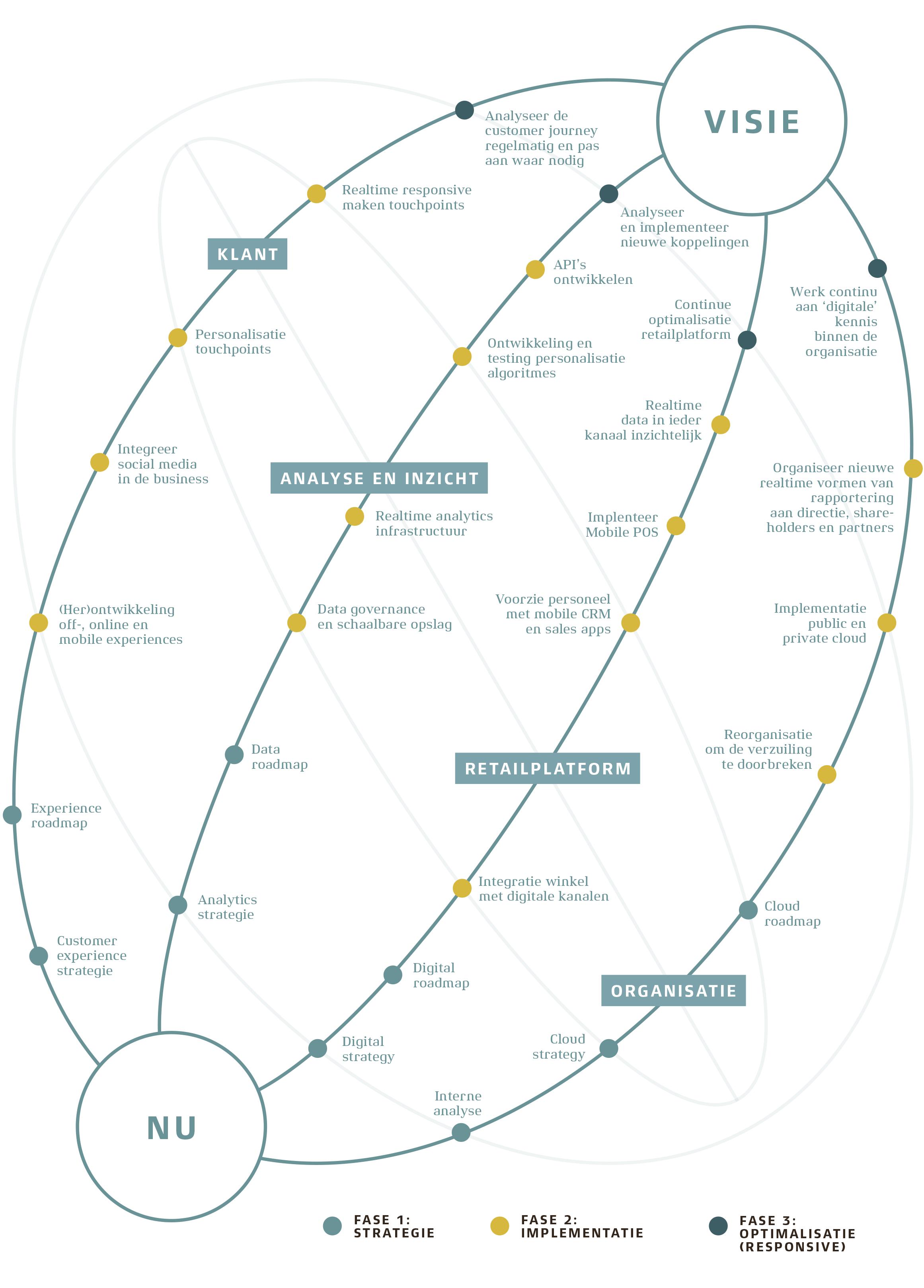 roadmap_digitale_transformatie