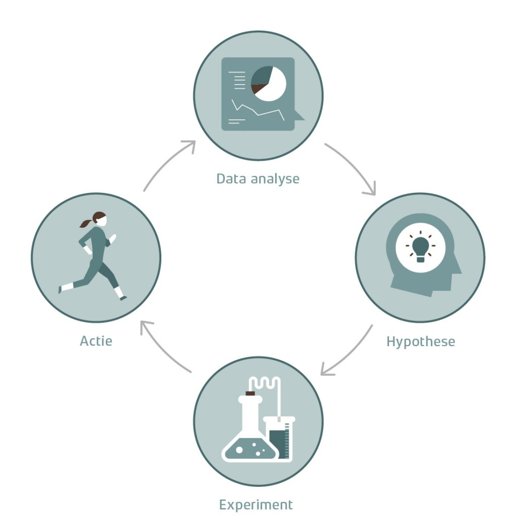 responsive_analytics_cyclus